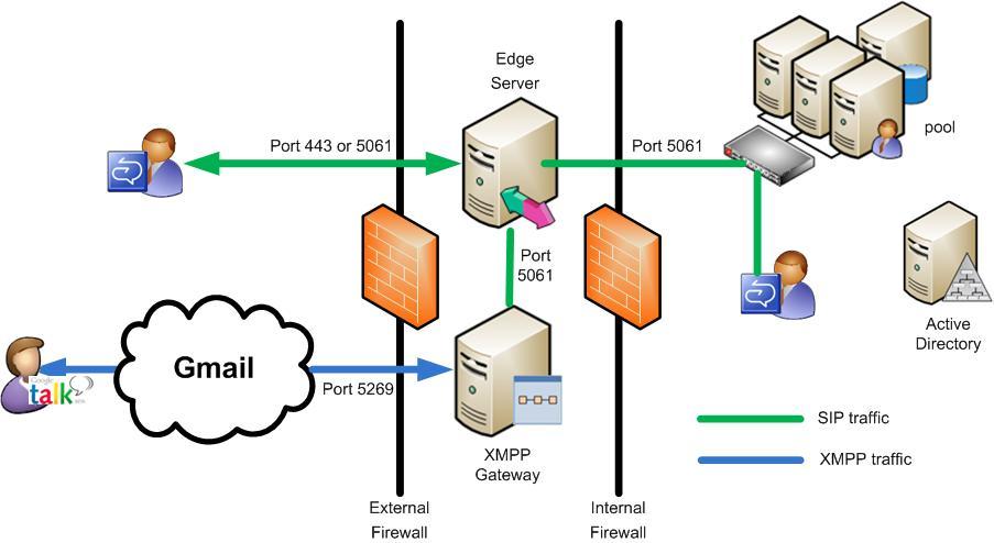 XMPP  per un nuovo WEB.